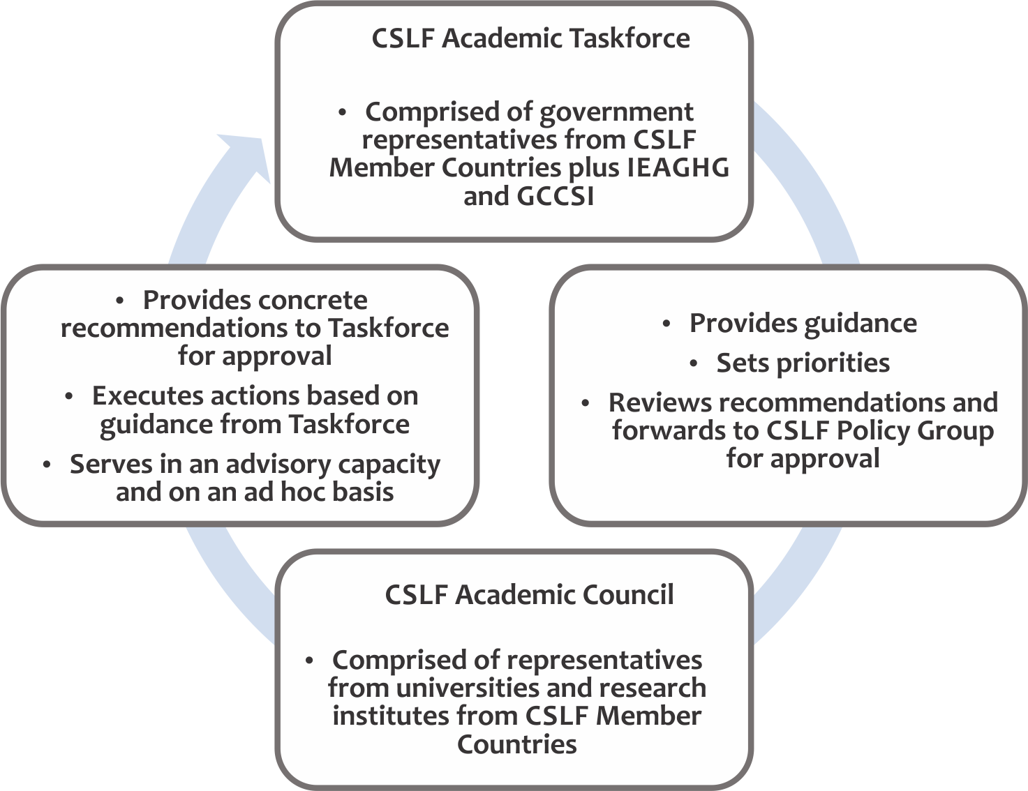 Diagram of Task Force and Academic Council responsibilities
